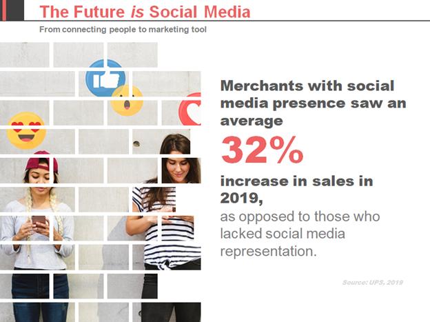 Future is Social Media