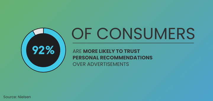 92% of consumers
