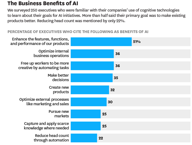 Business Benefits of AI