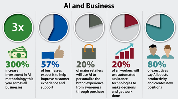 AI and Business