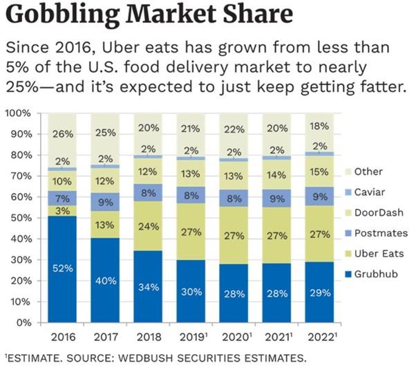 Gobbling Market Share