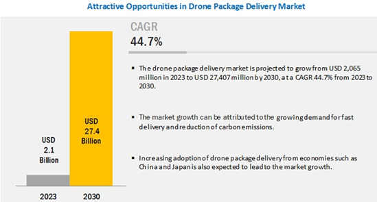 Delivery by Drones