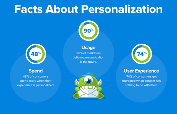 The Significance Of Ecommerce Personalization